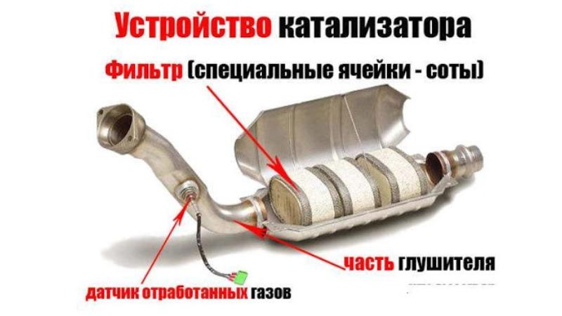 Из чего состоит автомобильный катализатор